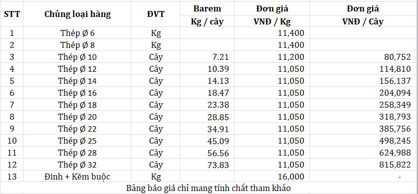 Bảng báo giá thép xây dựng mới nhất 24H qua - Giá Sắt Thép Vn .Com