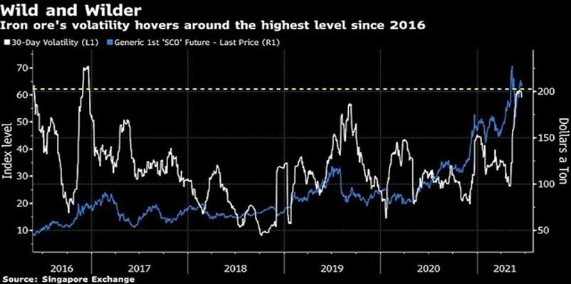 Mức độ biến động của giá quặng sắt đang loanh quanh mức cao nhất kể từ năm 2016 đến năm 2021